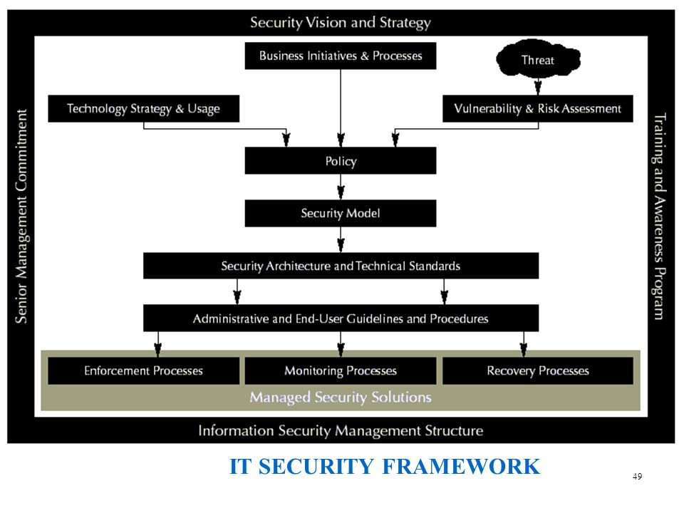 IT SECURITY FRAMEWORK