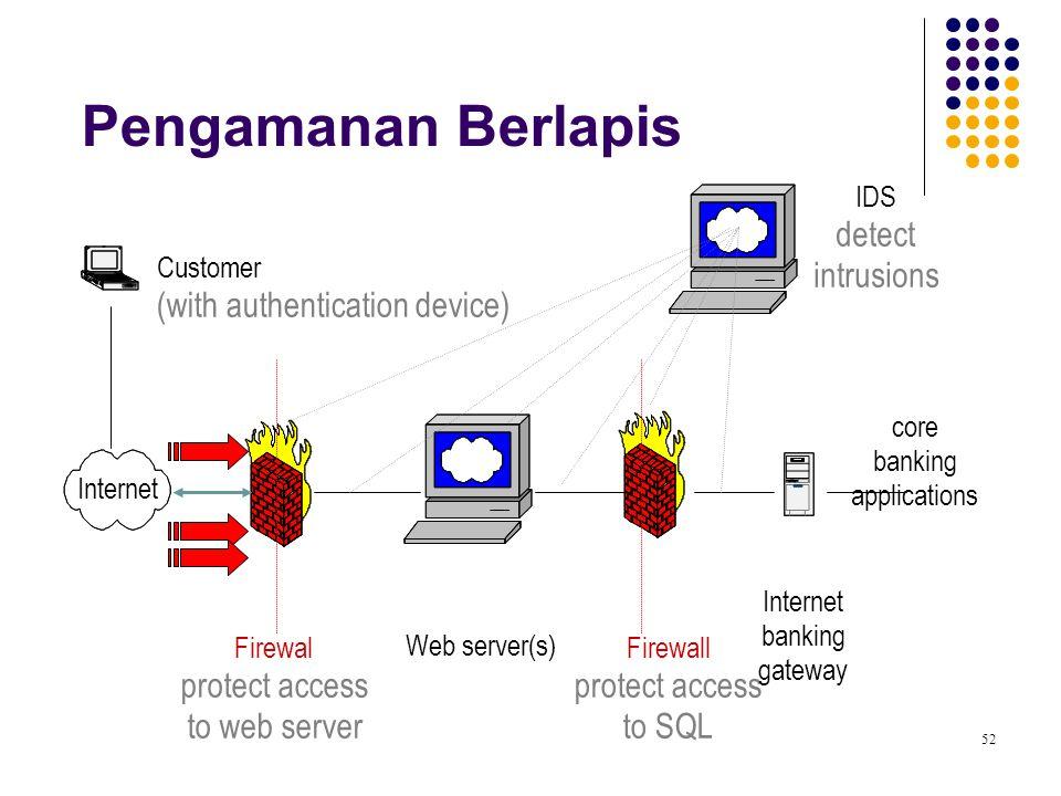 Pengamanan Berlapis IDS detect intrusions