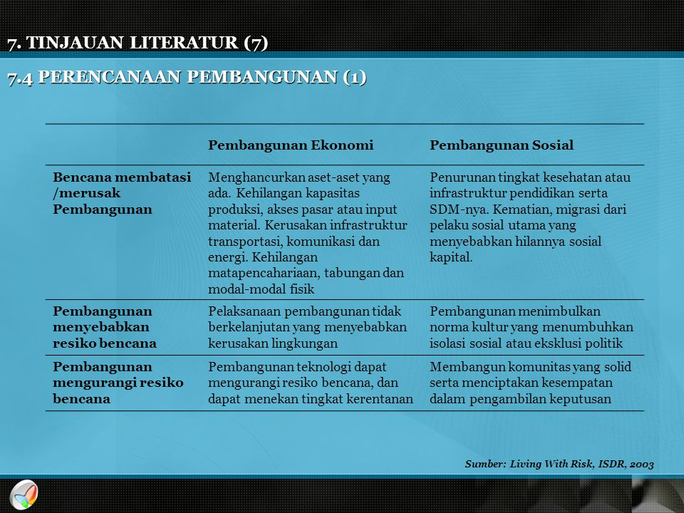 Sumber: Living With Risk, ISDR, 2003