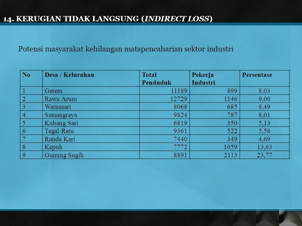 14. KERUGIAN TIDAK LANGSUNG (INDIRECT LOSS)