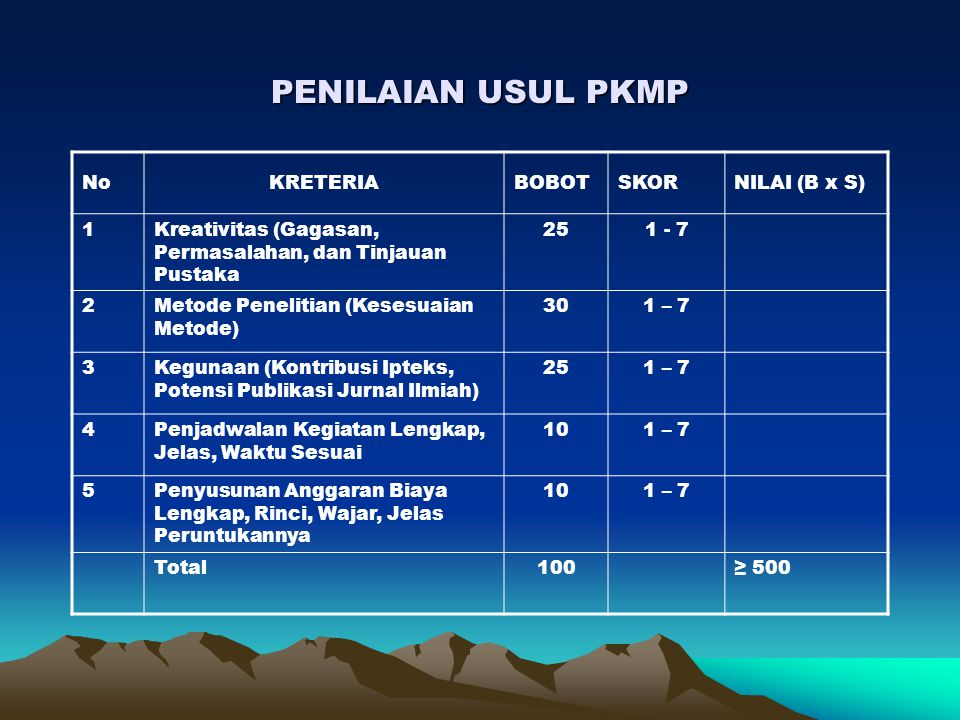 PENILAIAN USUL PKMP No KRETERIA BOBOT SKOR NILAI (B x S) 1