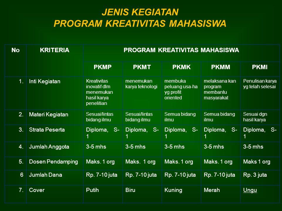 JENIS KEGIATAN PROGRAM KREATIVITAS MAHASISWA