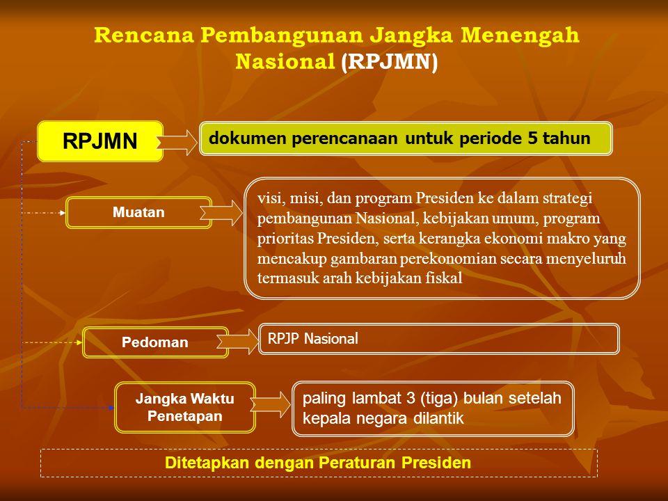 Rencana Pembangunan Jangka Menengah Nasional (RPJMN)