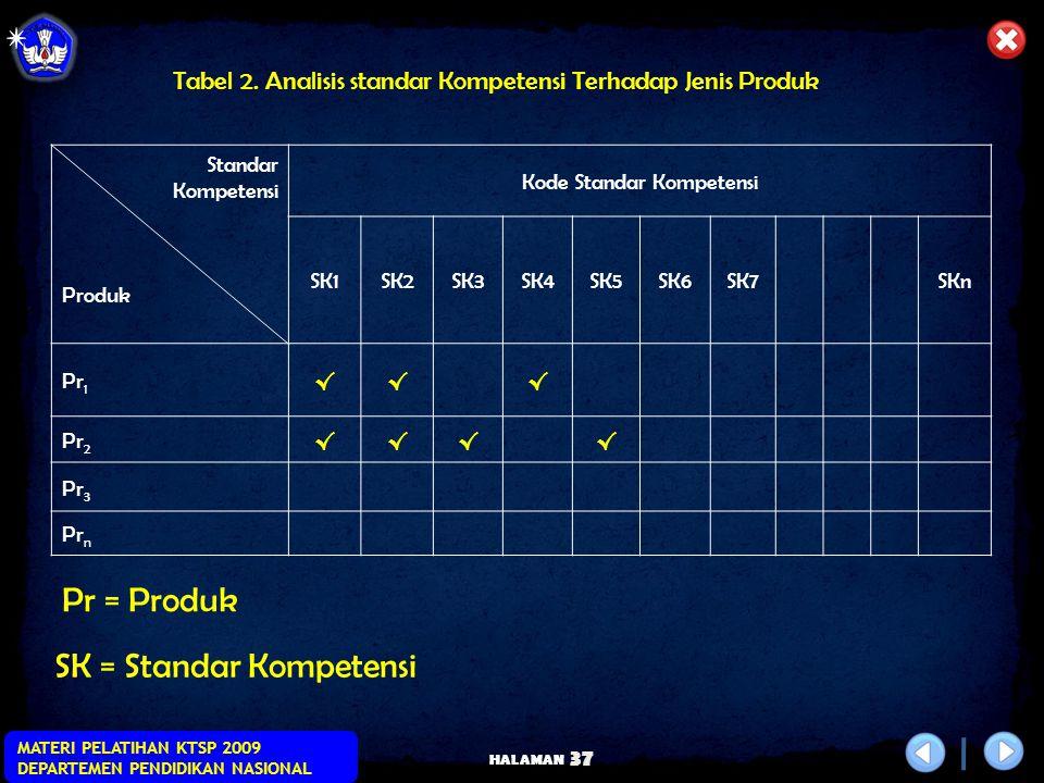 Kode Standar Kompetensi