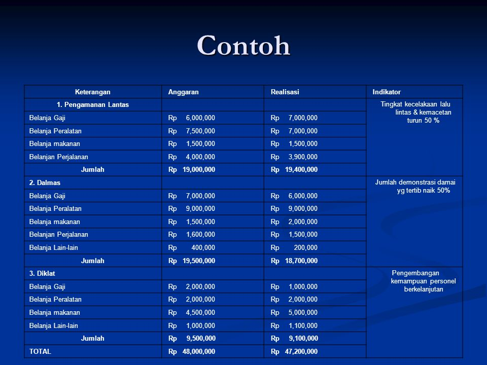 Contoh Keterangan Anggaran Realisasi Indikator 1. Pengamanan Lantas