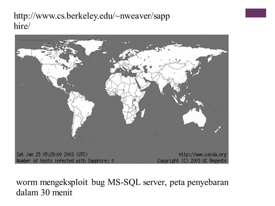 http://www.cs.berkeley.edu/~nweaver/sapphire/ worm mengeksploit bug MS-SQL server, peta penyebaran dalam 30 menit.
