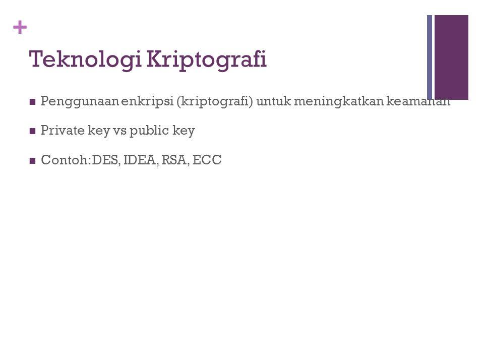 Teknologi Kriptografi