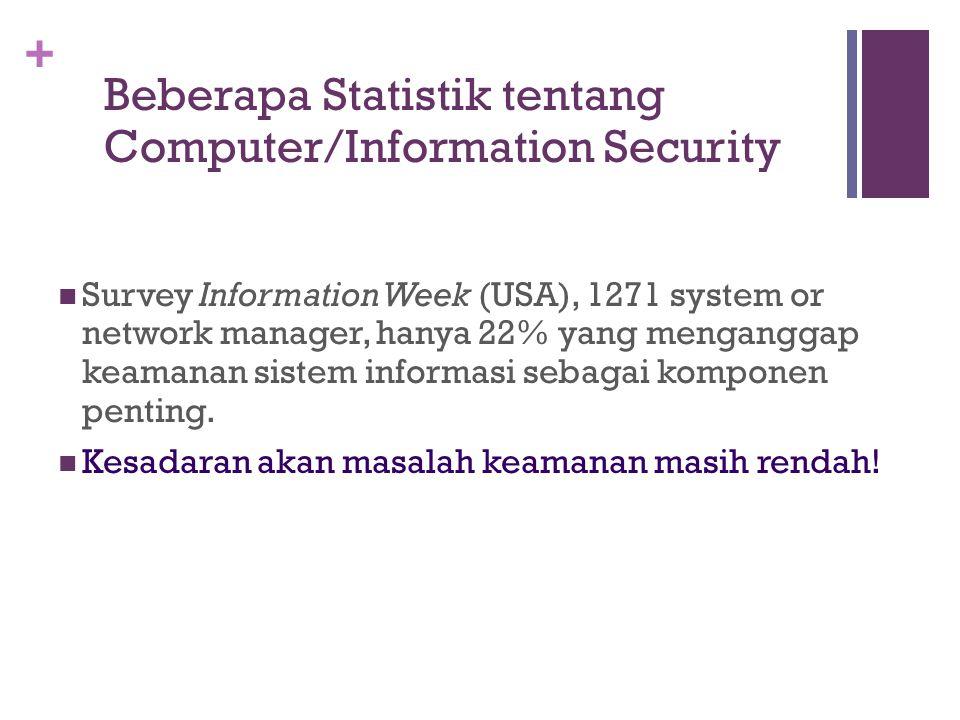 Beberapa Statistik tentang Computer/Information Security