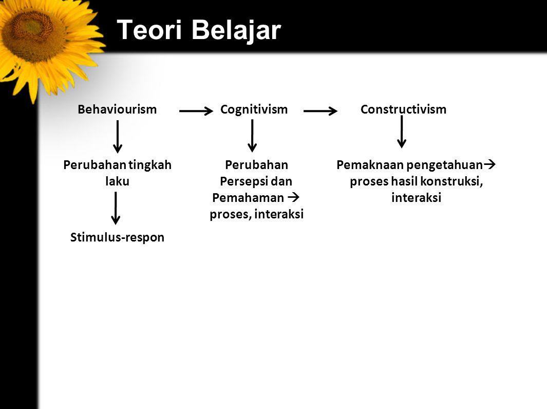 Teori Belajar Behaviourism Cognitivism Constructivism