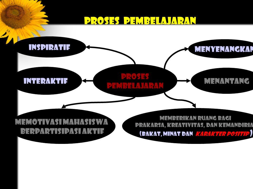Proses pembelajaran inspiratif menyenangkan Proses interaktif
