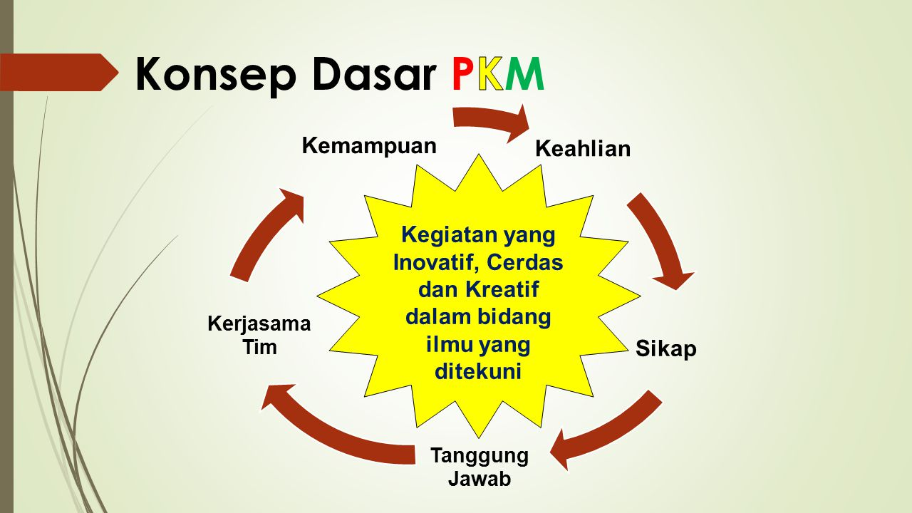 Konsep Dasar PKM Kemampuan Keahlian