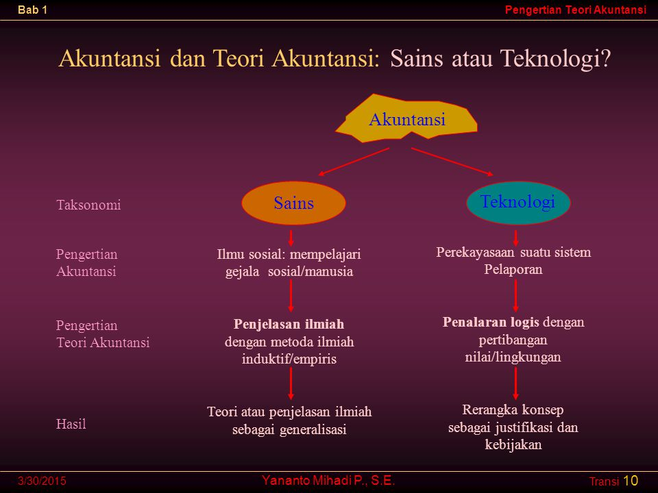 Akuntansi dan Teori Akuntansi: Sains atau Teknologi