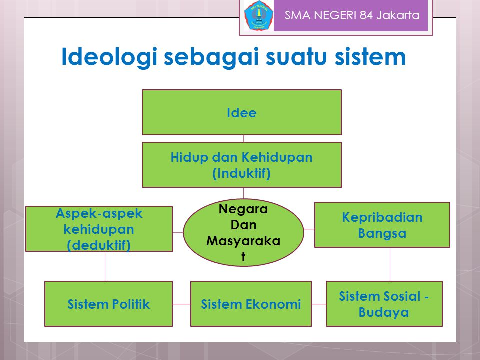 Ideologi sebagai suatu sistem