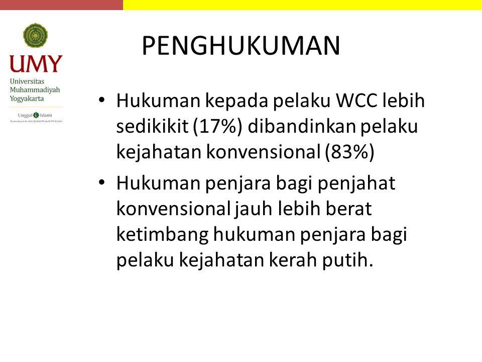 PENGHUKUMAN Hukuman kepada pelaku WCC lebih sedikikit (17%) dibandinkan pelaku kejahatan konvensional (83%)
