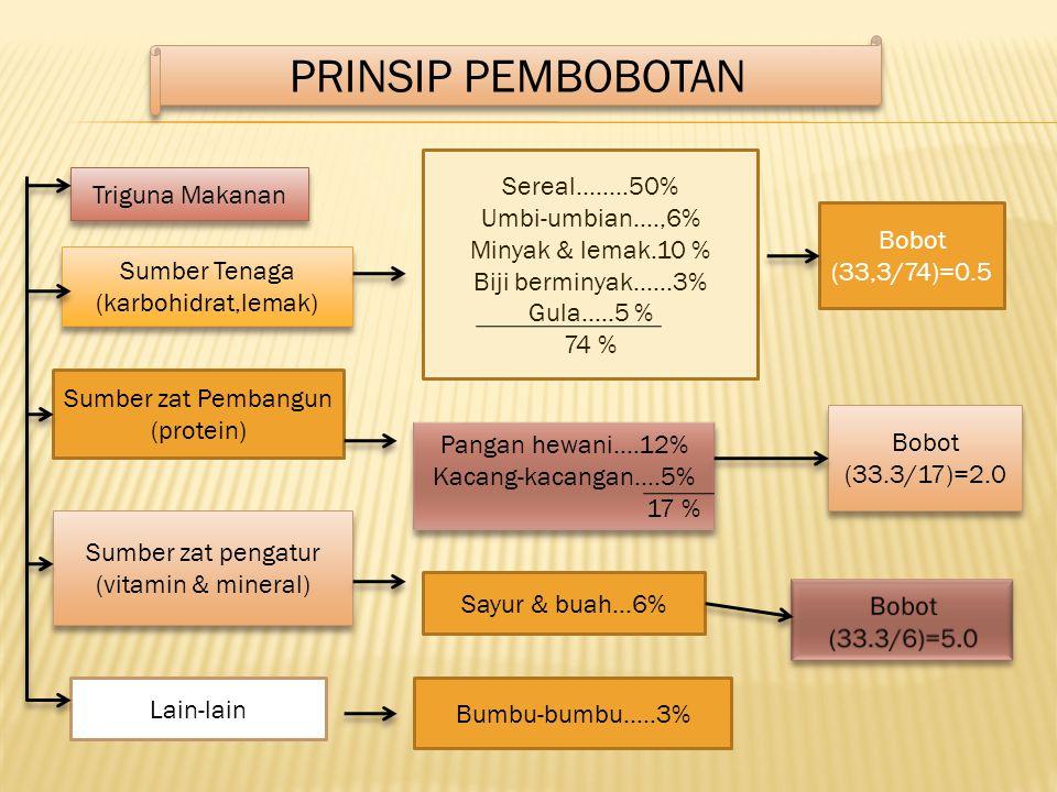 PRINSIP PEMBOBOTAN Sereal……..50% Triguna Makanan Umbi-umbian….,6%