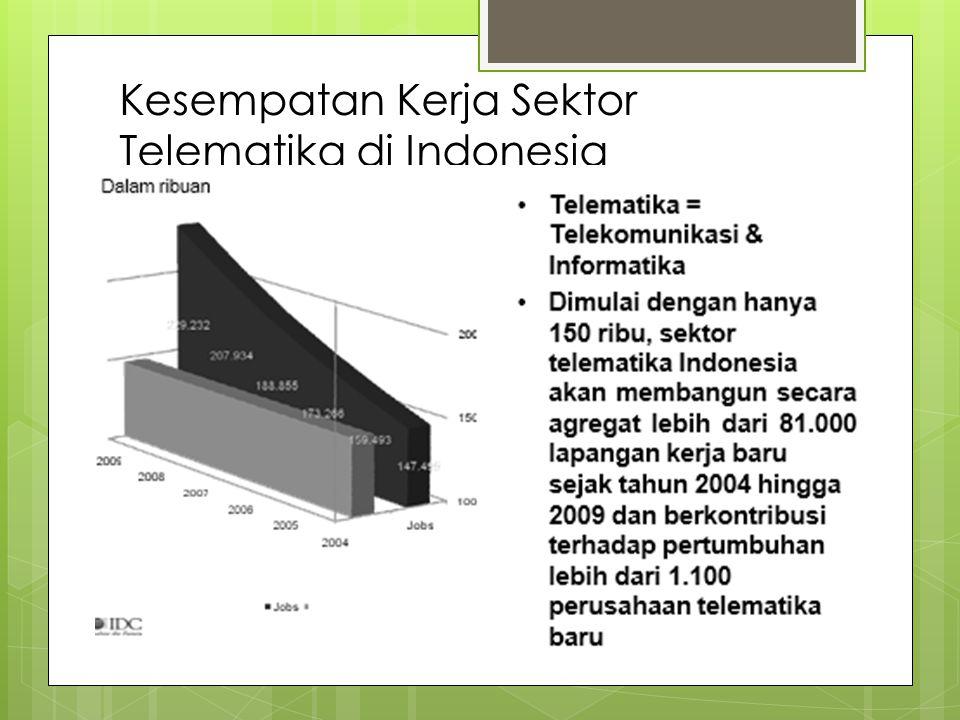 Kesempatan Kerja Sektor Telematika di Indonesia
