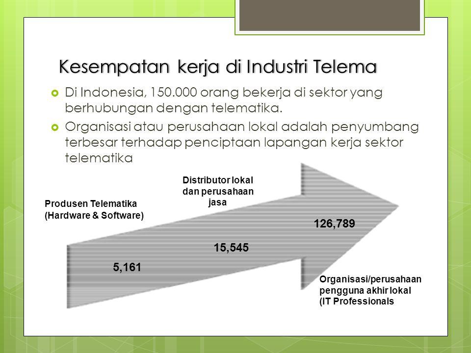 Kesempatan kerja di Industri Telema