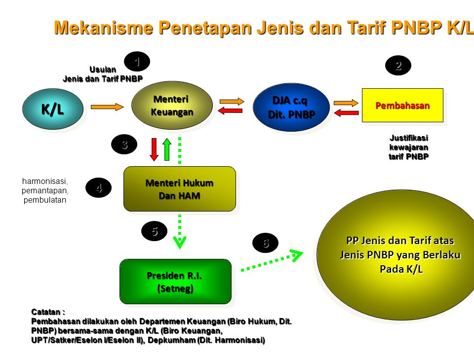 Mekanisme Penetapan Jenis dan Tarif PNBP K/L