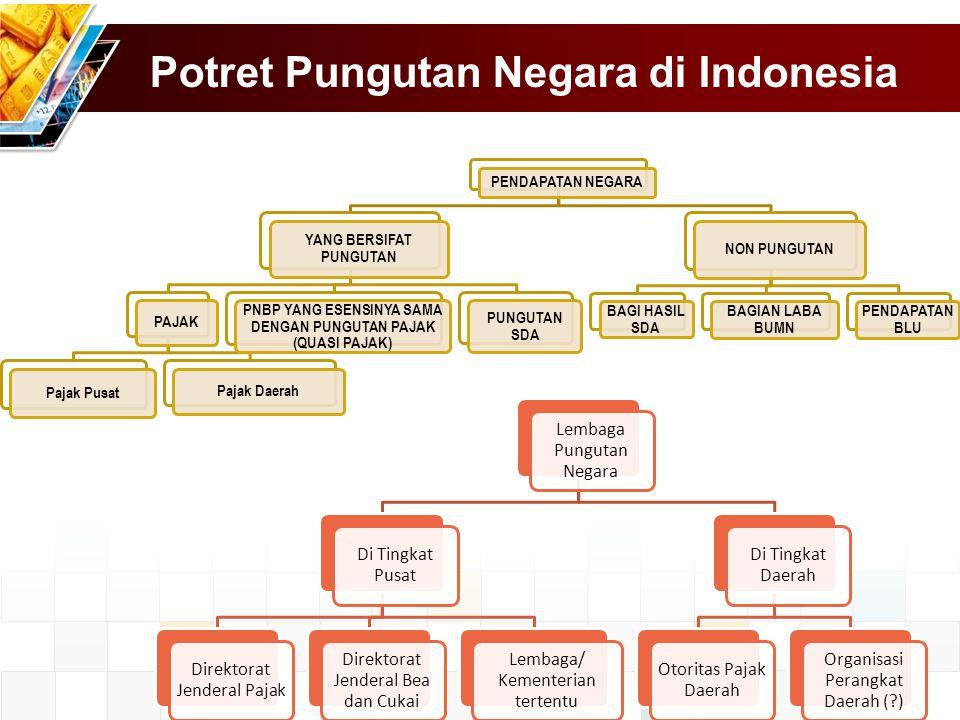 Potret Pungutan Negara di Indonesia