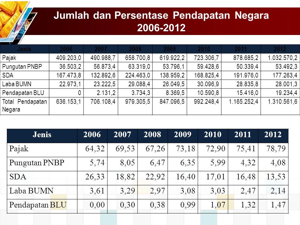 Jumlah dan Persentase Pendapatan Negara 2006-2012