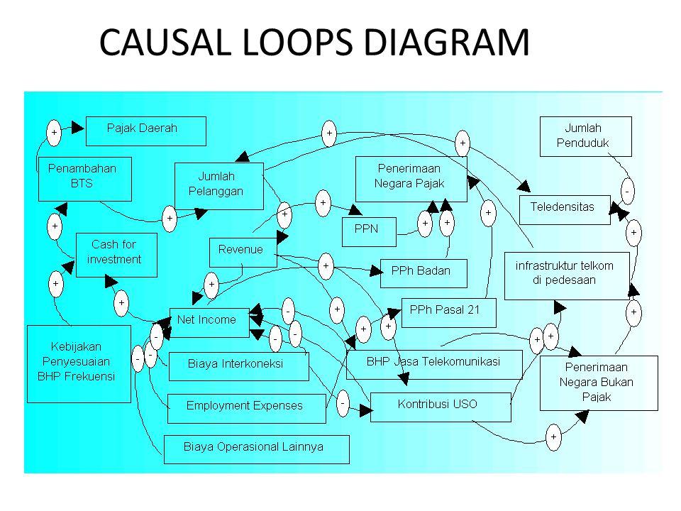 CAUSAL LOOPS DIAGRAM