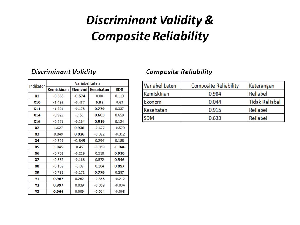Discriminant Validity & Composite Reliability