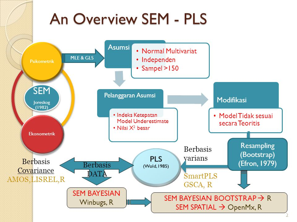 An Overview SEM - PLS SEM PLS Asumsi Modifikasi