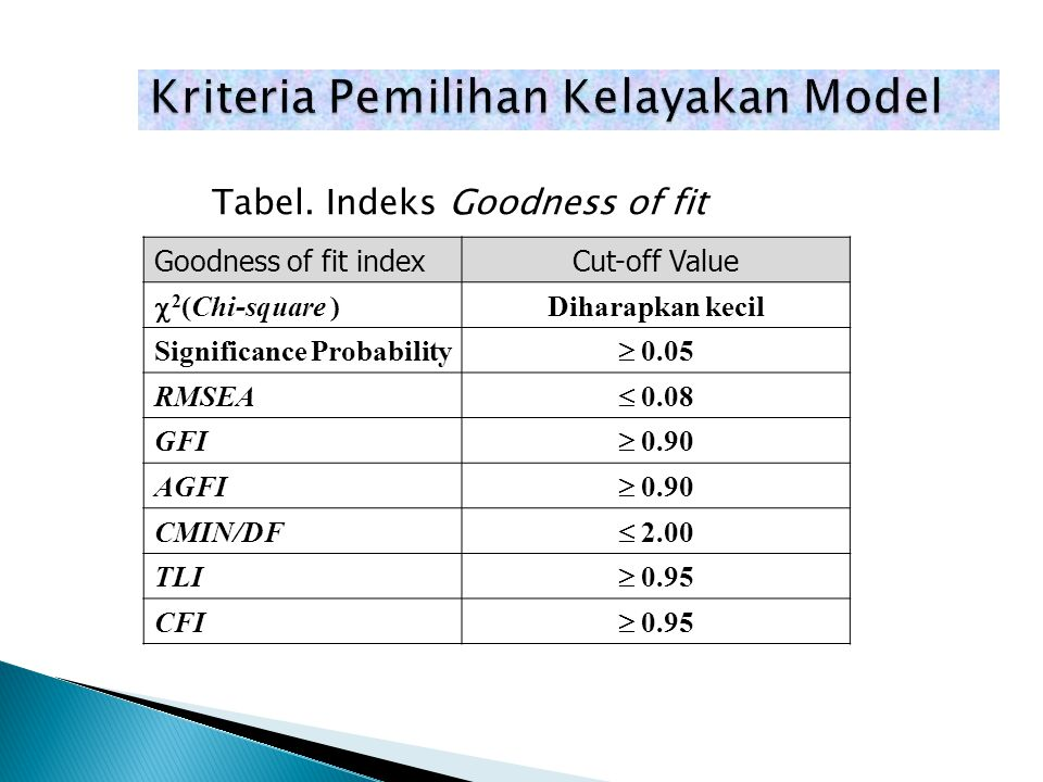 Kriteria Pemilihan Kelayakan Model