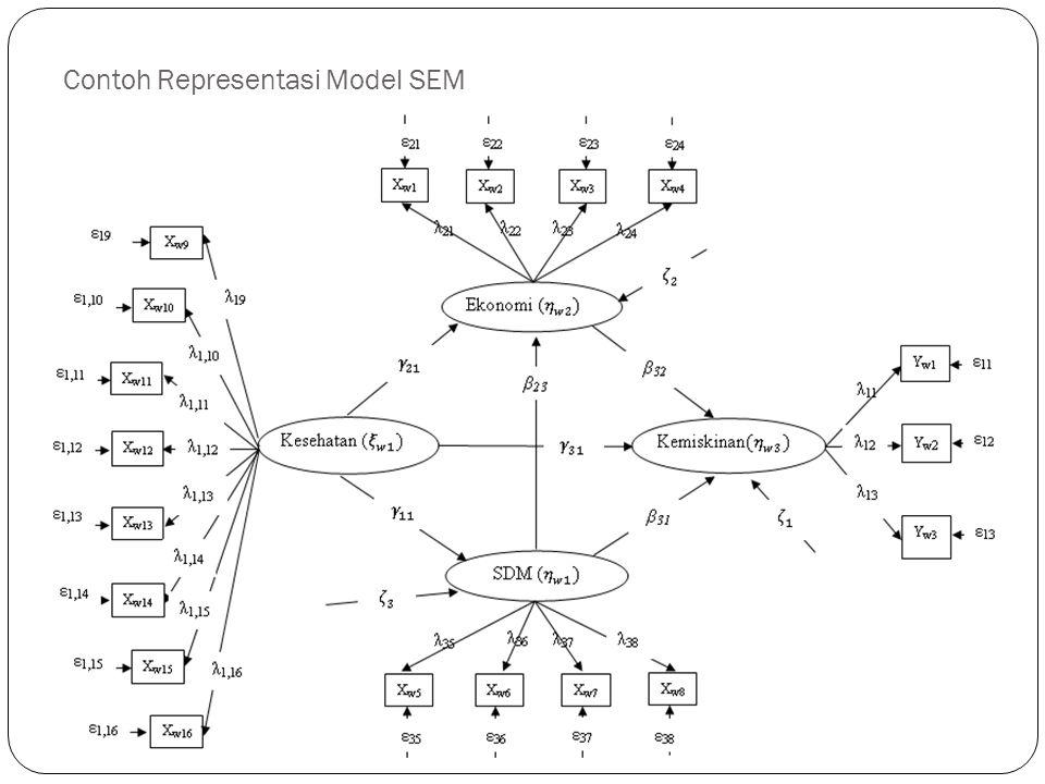 Contoh Representasi Model SEM