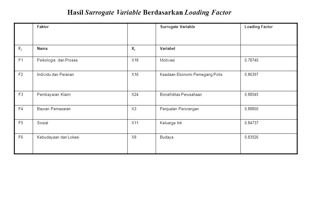 Hasil Surrogate Variable Berdasarkan Loading Factor