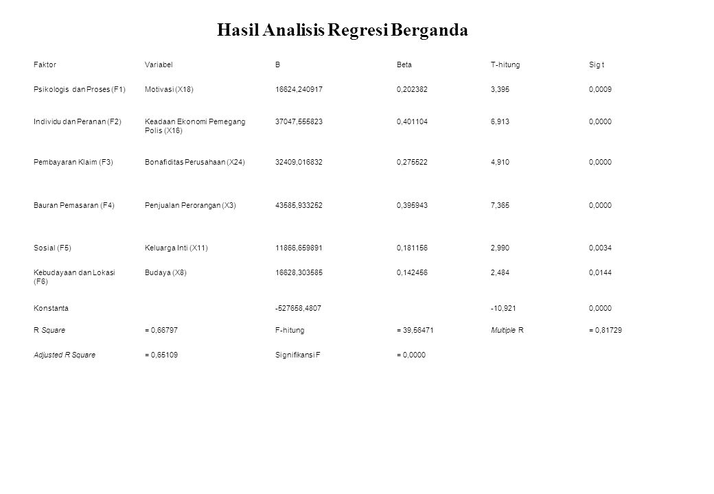 Hasil Analisis Regresi Berganda