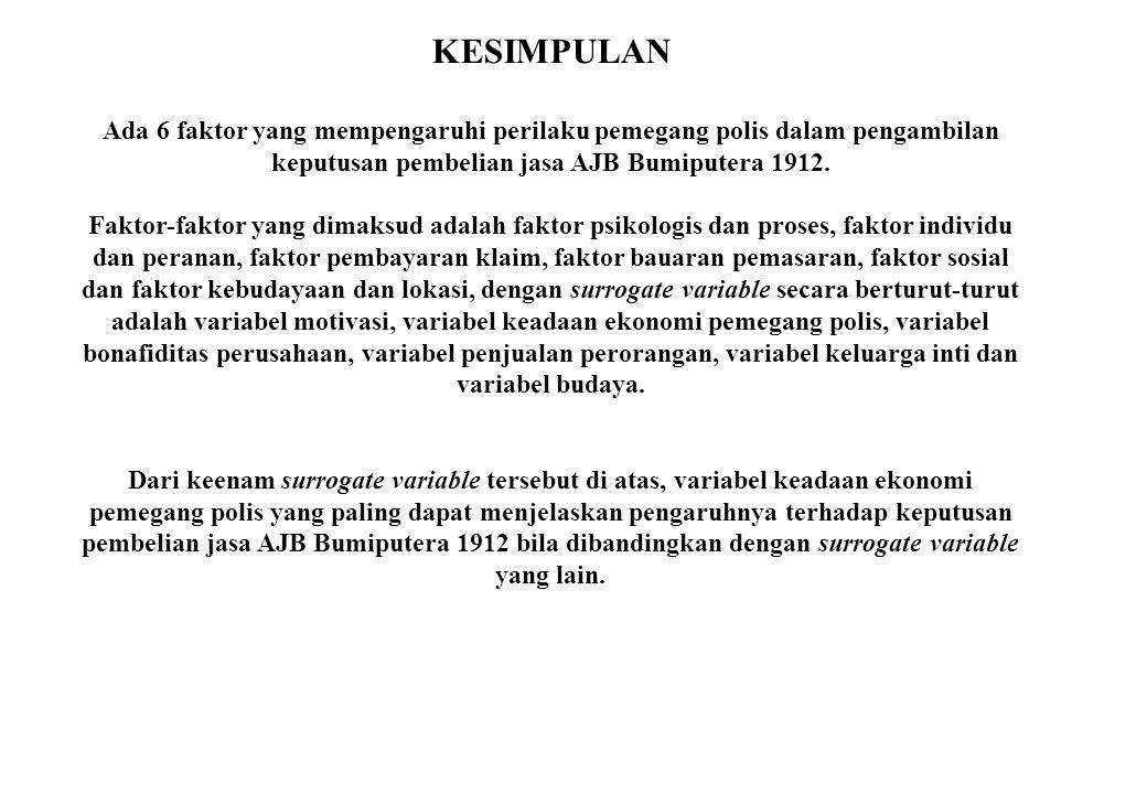 KESIMPULAN Ada 6 faktor yang mempengaruhi perilaku pemegang polis dalam pengambilan keputusan pembelian jasa AJB Bumiputera 1912.
