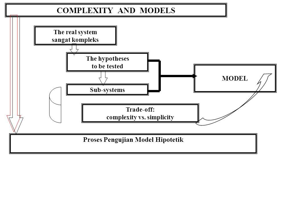 complexity vs. simplicity Proses Pengujian Model Hipotetik