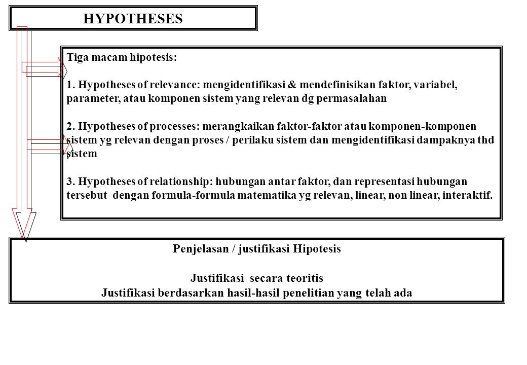 HYPOTHESES Penjelasan / justifikasi Hipotesis