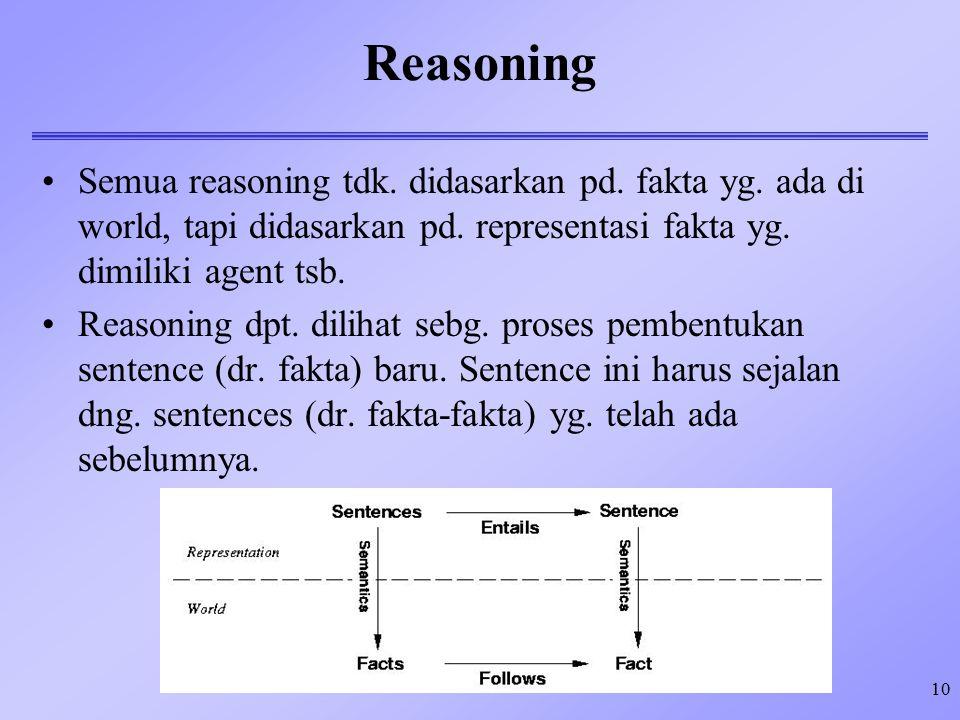 Reasoning Semua reasoning tdk. didasarkan pd. fakta yg. ada di world, tapi didasarkan pd. representasi fakta yg. dimiliki agent tsb.