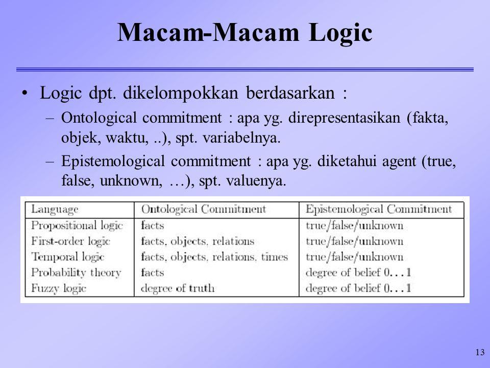 Macam-Macam Logic Logic dpt. dikelompokkan berdasarkan :