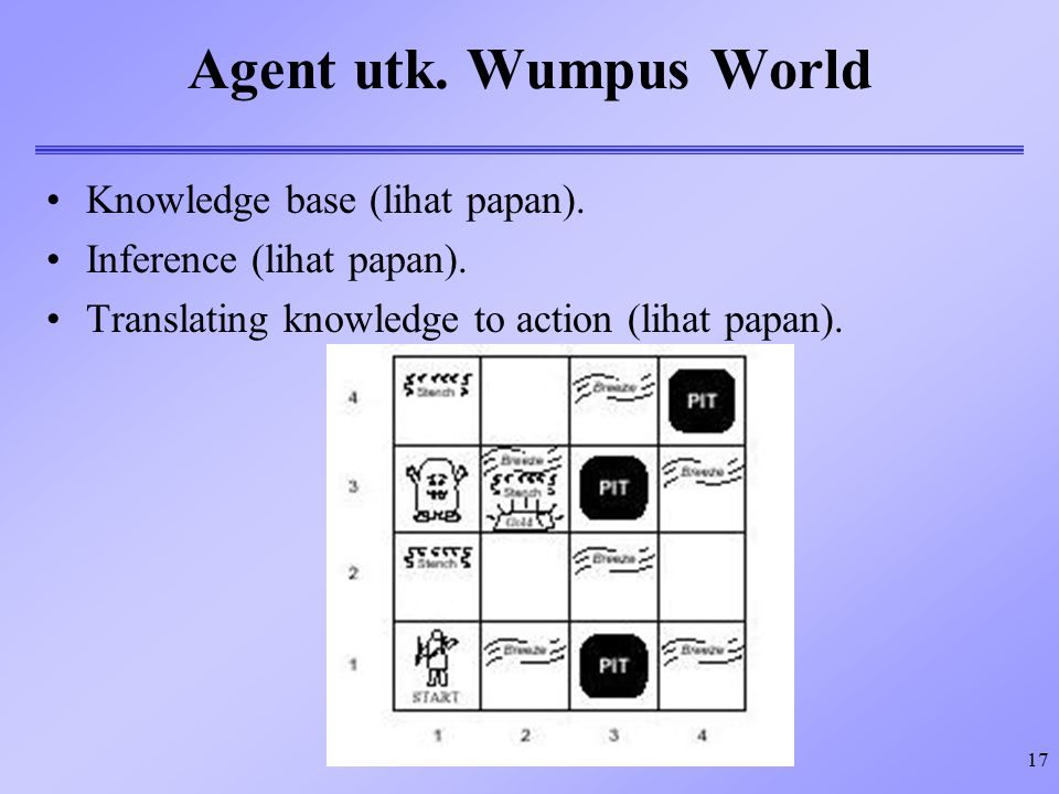 Agent utk. Wumpus World Knowledge base (lihat papan).