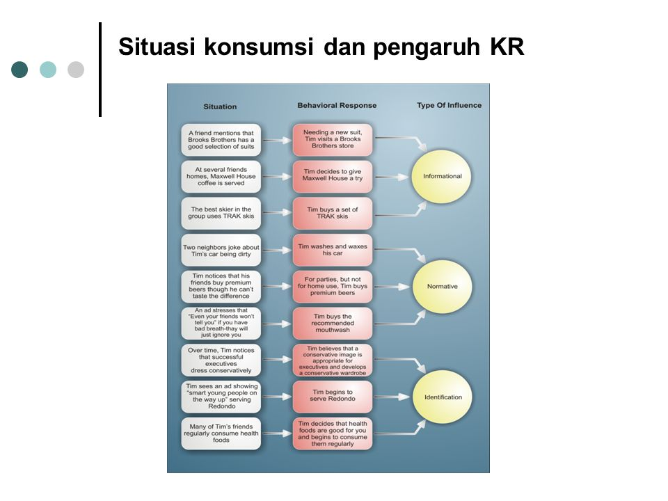 Situasi konsumsi dan pengaruh KR