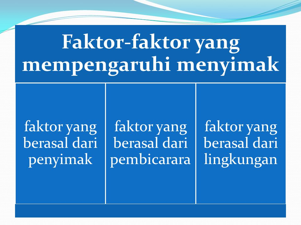 Faktor-faktor yang mempengaruhi menyimak
