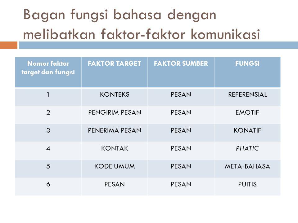 Bagan fungsi bahasa dengan melibatkan faktor-faktor komunikasi