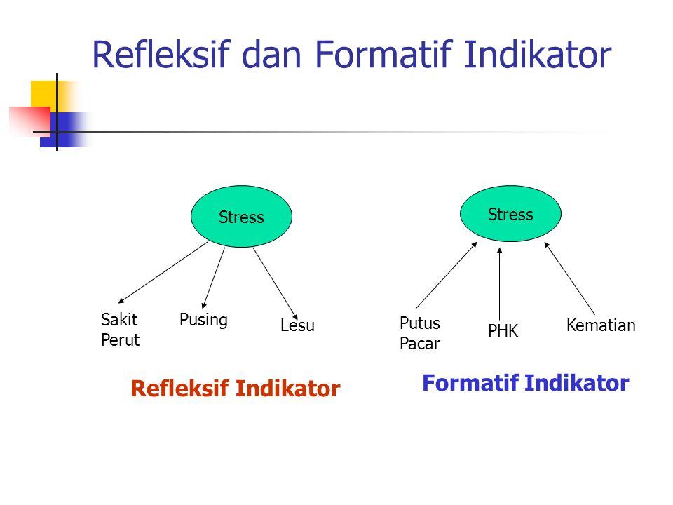 Refleksif dan Formatif Indikator