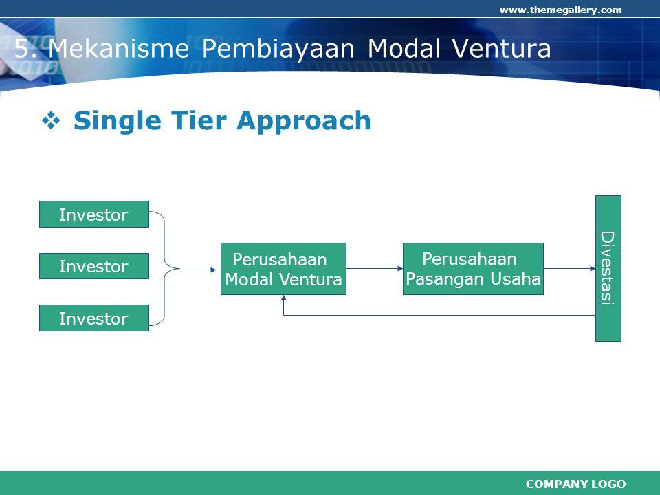 5. Mekanisme Pembiayaan Modal Ventura