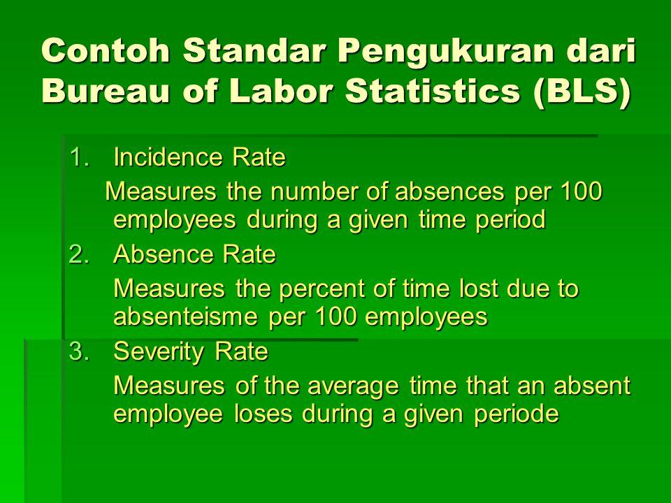 Contoh Standar Pengukuran dari Bureau of Labor Statistics (BLS)