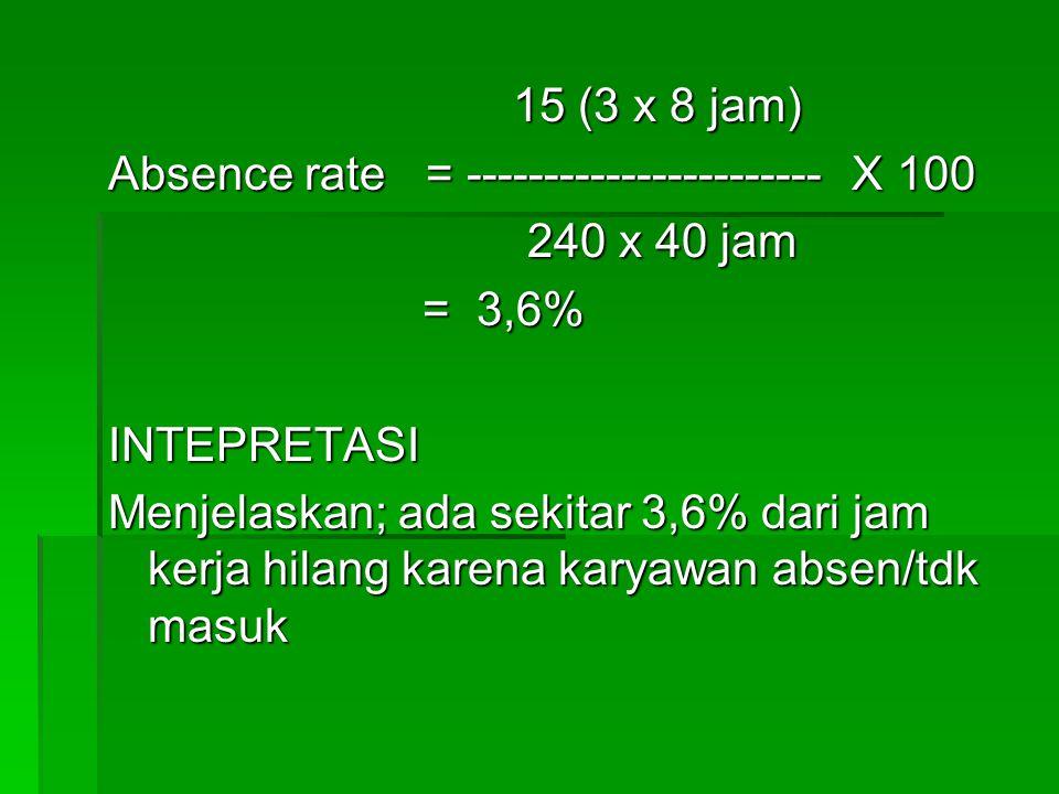 15 (3 x 8 jam) Absence rate = ----------------------- X 100. 240 x 40 jam. = 3,6% INTEPRETASI.