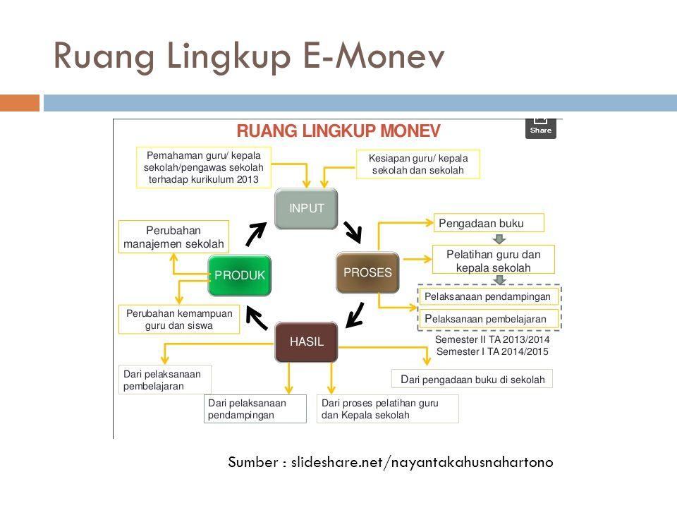Ruang Lingkup E-Monev Sumber : slideshare.net/nayantakahusnahartono