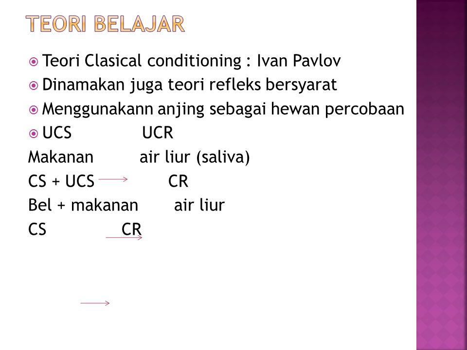 Teori belajar Teori Clasical conditioning : Ivan Pavlov