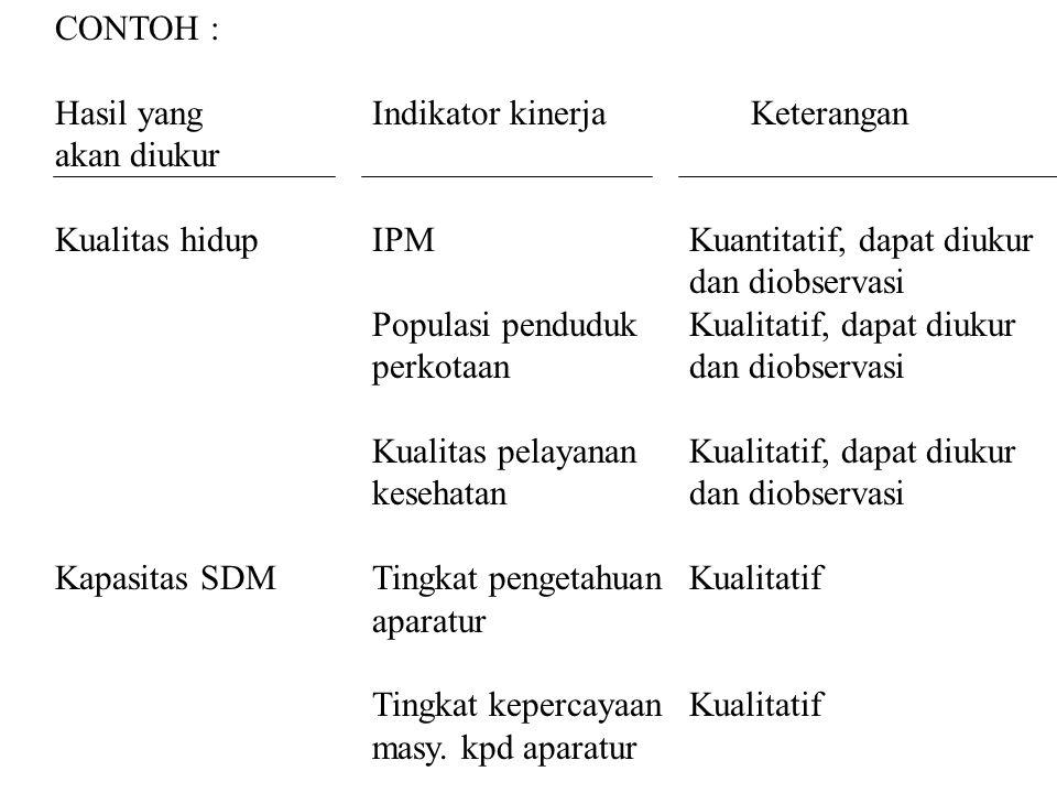 CONTOH : Hasil yang Indikator kinerja Keterangan. akan diukur. Kualitas hidup IPM Kuantitatif, dapat diukur.
