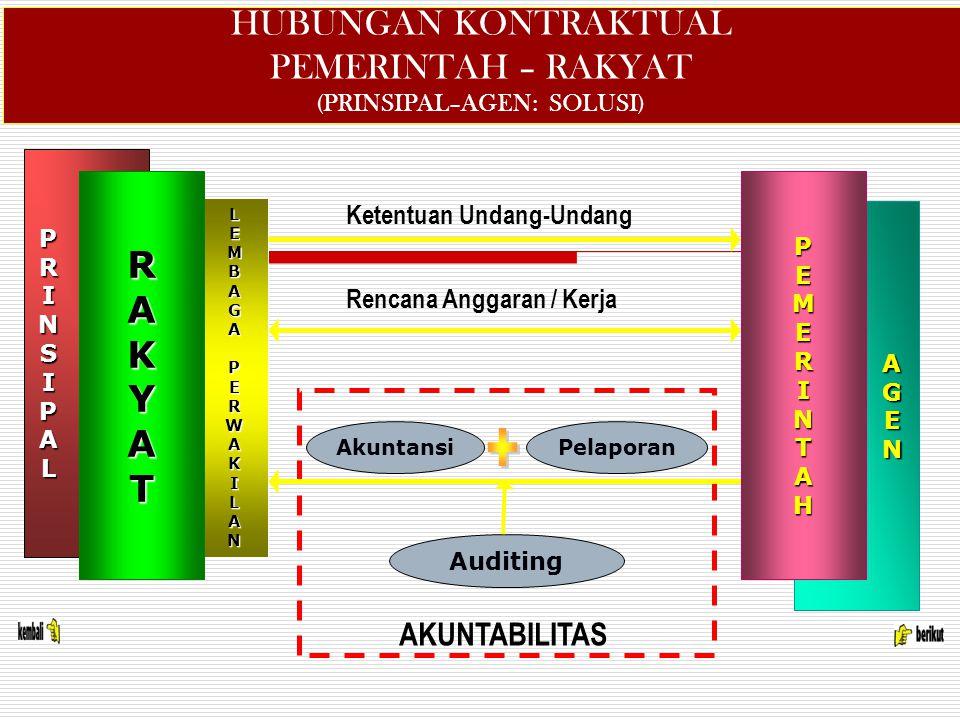 HUBUNGAN KONTRAKTUAL PEMERINTAH – RAKYAT (PRINSIPAL–AGEN: SOLUSI)