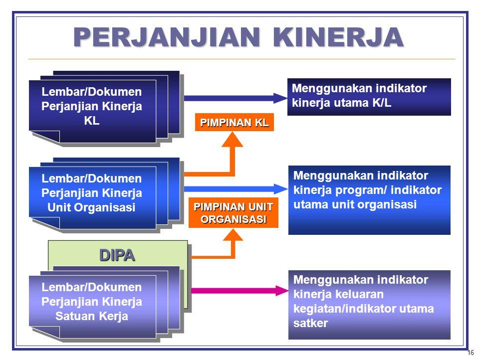 PERJANJIAN KINERJA DIPA Lembar/Dokumen Perjanjian Kinerja KL