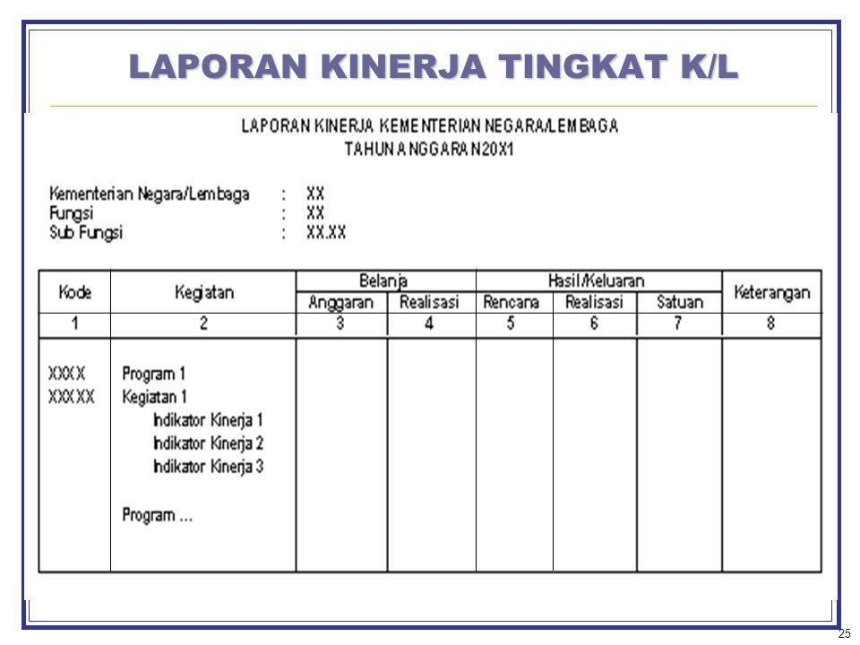 LAPORAN KINERJA TINGKAT K/L